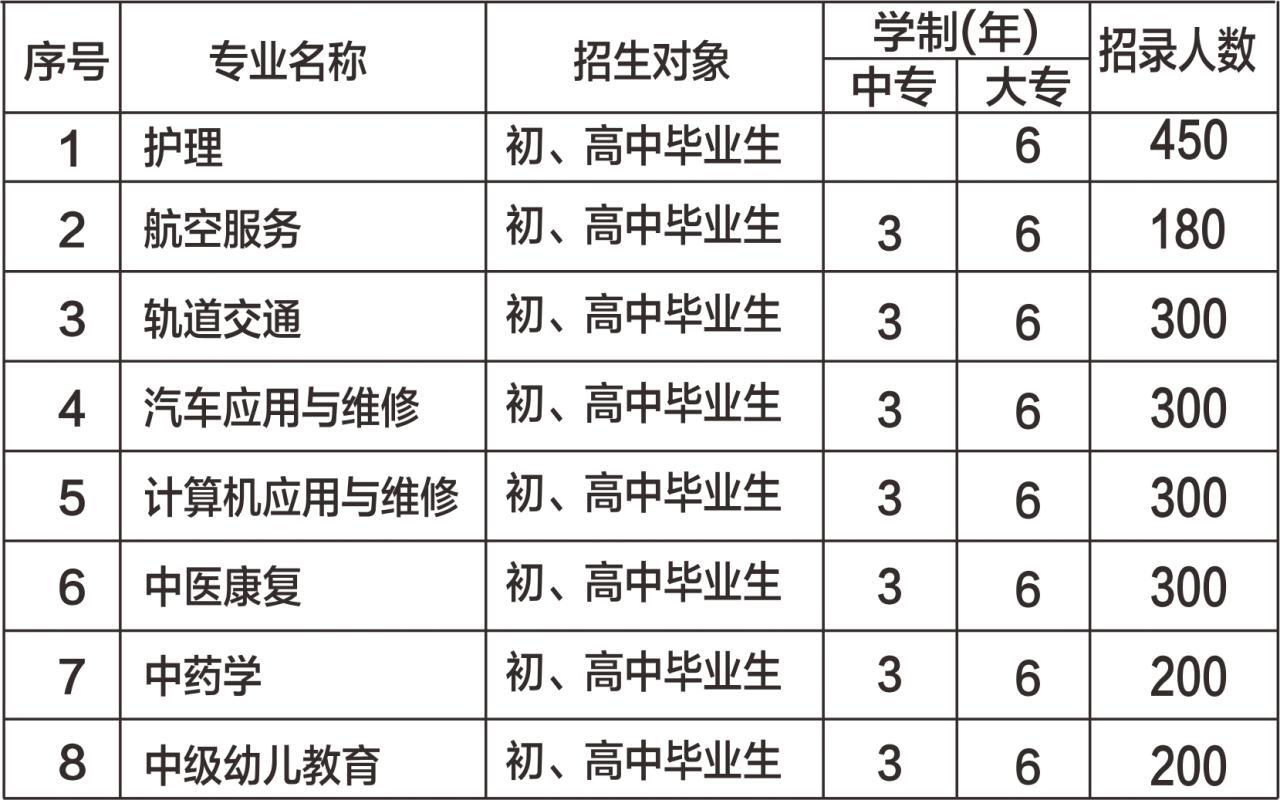 2021年贵阳市中华职业学校招生对象